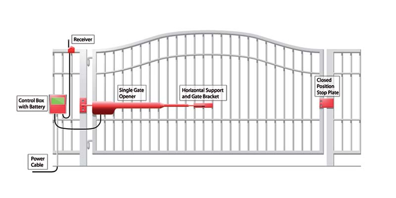 portail métallique motorisé à Plaintel (22) | ASM Fermetures